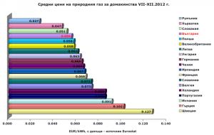 Natural gas Europe_Eurostat 2012