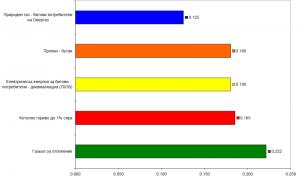 Цени на някои от най-разпространените енергоизточници към 1 април 2013. лева/ кВтч