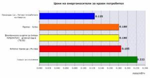 Цени на енергоносителите актуални до 6.8.2013