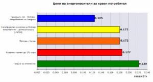 Цени на енергоносителите актуални след 6.8.2013