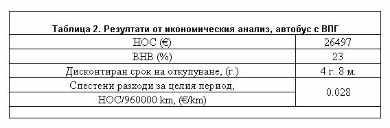 Tablica 2 Rezultati ot ikonomicheskia analiz na avtobus s VPG