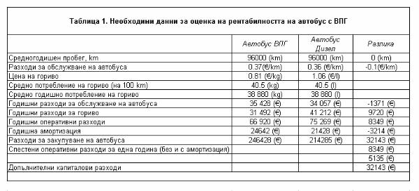 Tabllica 1 Neobhodimi danni za ocenka na rentabilnostta na avtobus s VPG