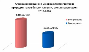 El. energia_gaz_ceni