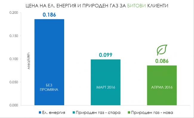 Цена на природния газ и ел. енергия за битови потребители