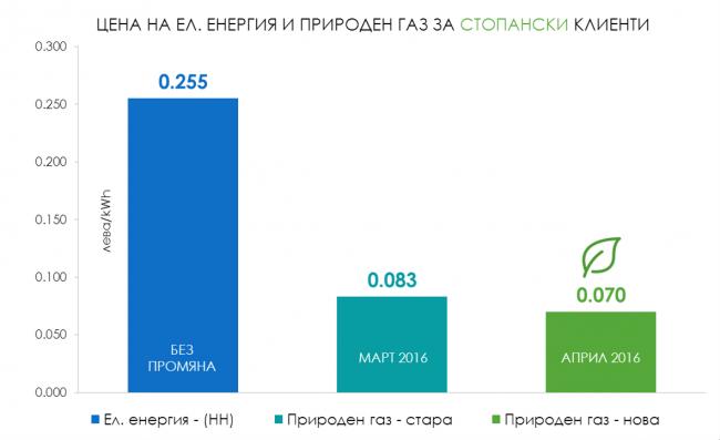 Цена на природния газ и ел. енергия за стопански потребители