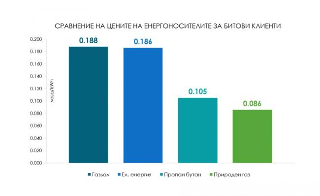 Цени на енергоизточниците за битови потребители