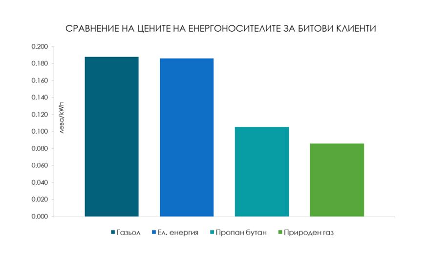 Цени на енергоизточниците за битови потребители_1