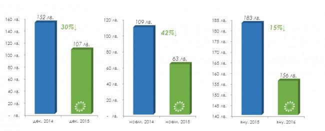 Sredni smetki za otoplenie na gaz 2015-2016