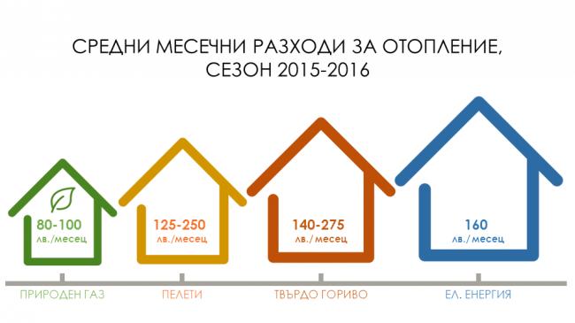Средни месечни разходи за отопление с дърва, въглища, пелети и природен газ за отоплителен сезон 2015-2016.