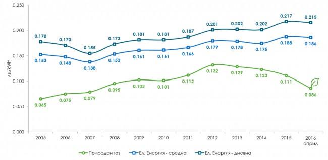 Цена на природния газ и електроенергията през последните 10 години