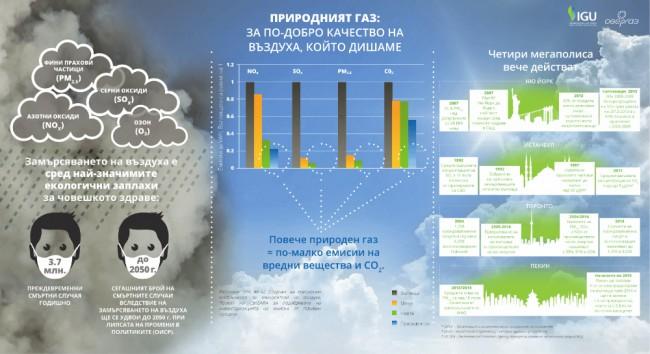 IGU infografika chist vazduh