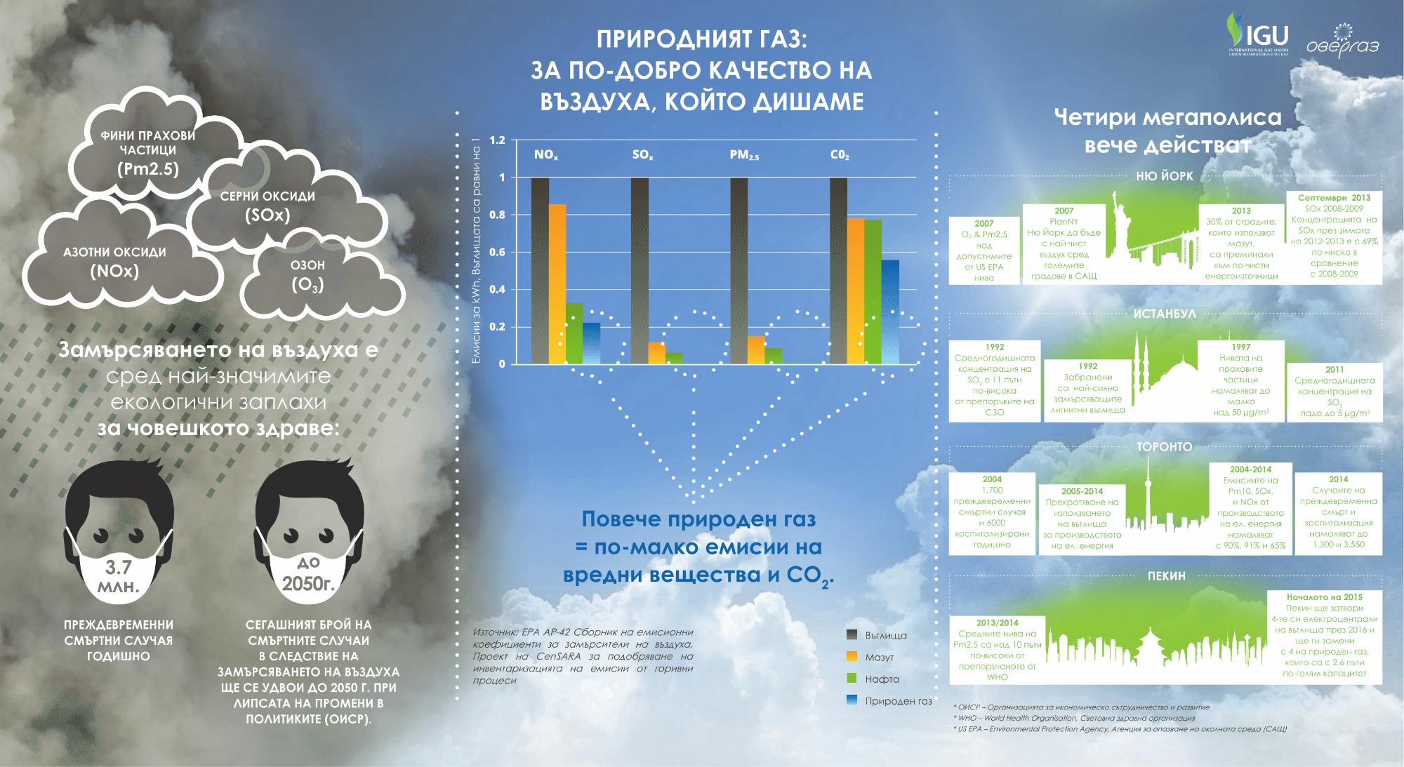 Infografika IGU
