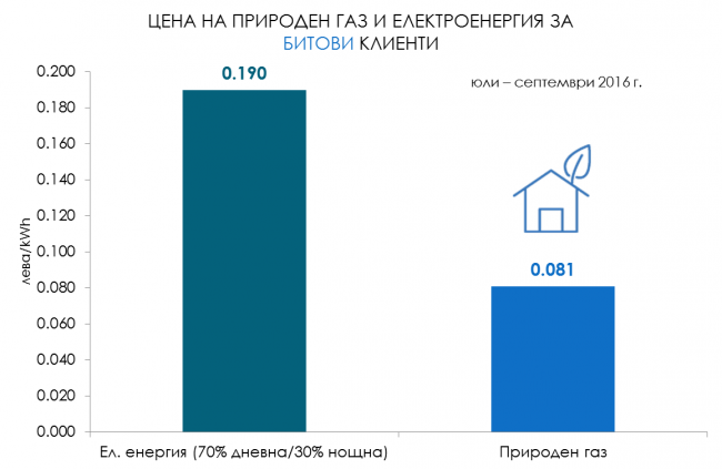 Цени на ел. енергията и природния газ второ тримесечие