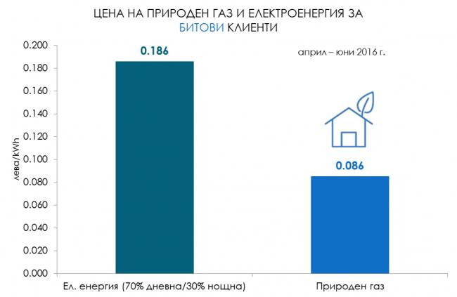 Цени на ел. енергията и природния газ трето тримесечие