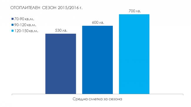 Средни сметки за отоплителен сезон 2015 2016