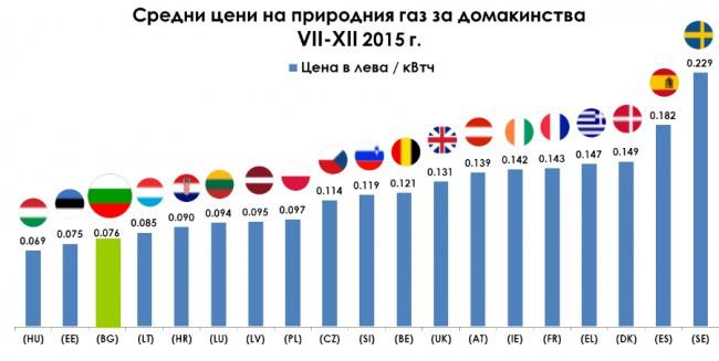 Цени на природния газ за домакинствата в Европа 2015