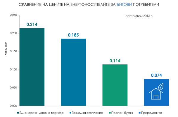 Актуални цени на енергоизточниците за битов сектор септември 2016