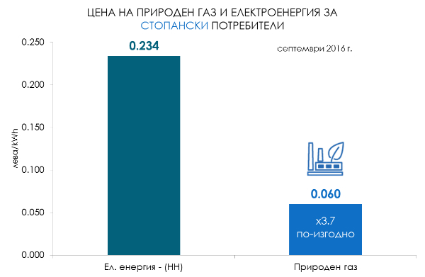 Актуални цени на енергоизточниците за стопански сектор септември 2016