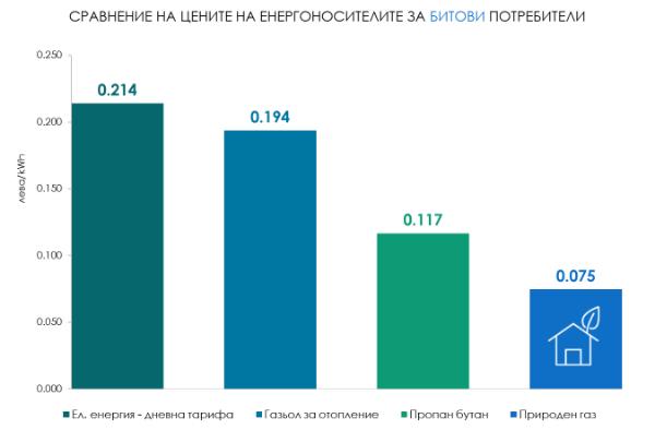 Актуални цени на енергоизточниците октомври 2016