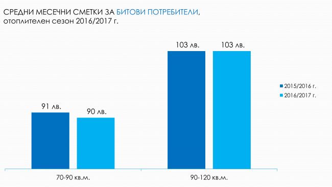 %d1%81%d1%80%d0%b5%d0%b4%d0%bd%d0%b8-%d1%81%d0%bc%d0%b5%d1%82%d0%ba%d0%b8-%d0%bd%d0%b0-%d0%b1%d0%b8%d1%82%d0%be%d0%b2%d0%b8%d1%82%d0%b5-%d0%bf%d0%be%d1%82%d1%80%d0%b5%d0%b1%d0%b8%d1%82%d0%b5%d0%bb