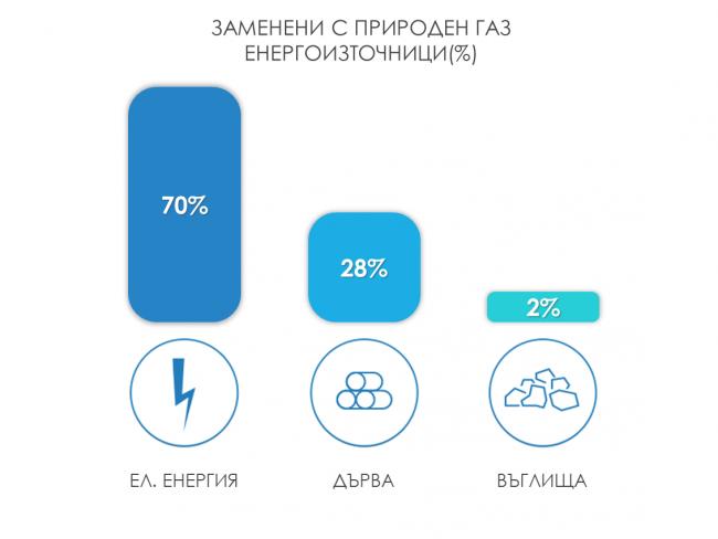 %d0%b7%d0%b0%d0%bc%d0%b5%d0%bd%d0%b5%d0%bd%d0%b0-%d0%b5%d0%bd%d0%b5%d1%80%d0%b3%d0%b8%d1%8f-%d1%81-%d0%bf%d1%80%d0%b8%d1%80%d0%be%d0%b4%d0%b5%d0%bd-%d0%b3%d0%b0%d0%b7-%d0%bf%d1%80%d0%be%d0%b3%d1%80