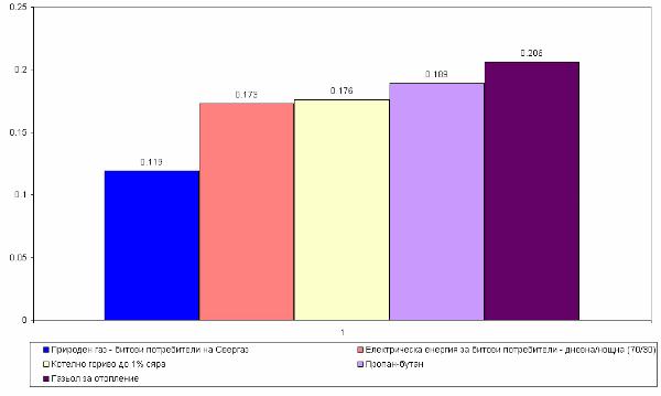 Ceni energonositeli septemvri 2014