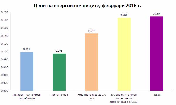 Актуални цени на енергоизточниците за месец февруари 2016 г.